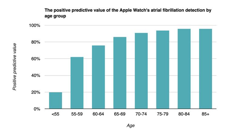 StatNews Apple Watch Figure